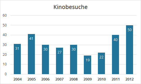 Kinobesuche 2004-2012
