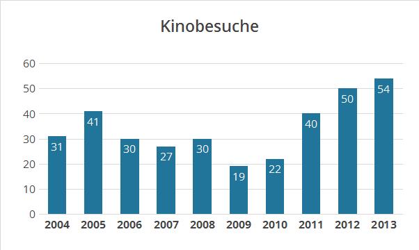 Kinostatistik 2013